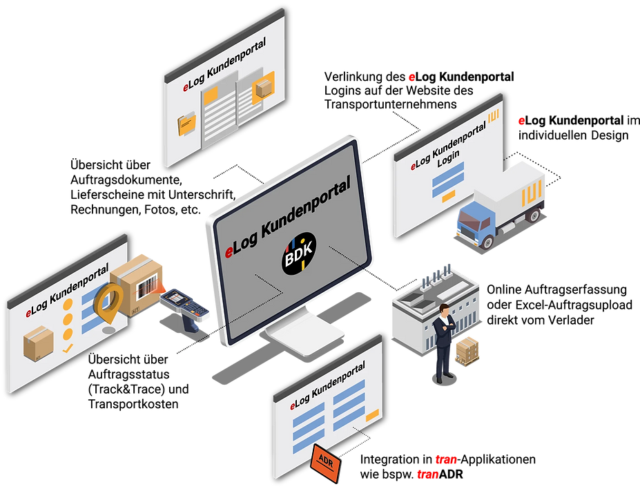 Kundenportal zur Auftragserfassung und Sendungsverfolgung für Transporunternehmen.