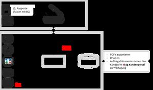 Das Bild beschreibt, wie das Dokumentenmanagementsystem tranDMS funktioniert. Lieferscheine, Rapporte, Post und weitere Dokumente werden eingescannt und zentral an einem Ort gespeichert. Elektronische Dokumente werden am selben Ort gespeichert und sind danach zur Weiterverarbeitung bereit.