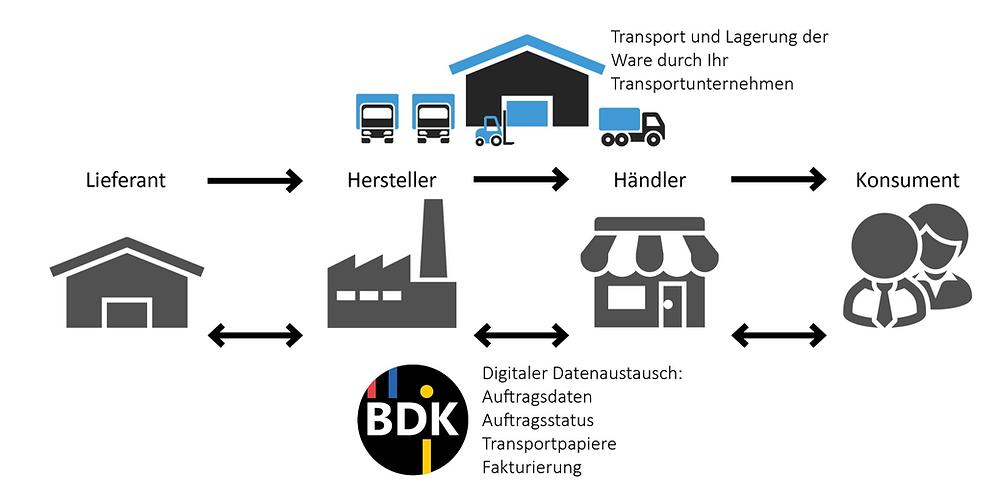 Dieses Bild beschreibt den Ablauf des Datenfluss sowie den Ablauf des Warenfluss von Transportunternehmen entlang der Supply Chain ihrer Kunden. Die BDK übernimmt dabei den digitalen Datenaustausch durch den Bau von Schnittstellen zu den Kunden. Innovative Transportunternehmen, die den digitalen Datenaustausch unterstützen, machen Industrie 4.0 möglich.