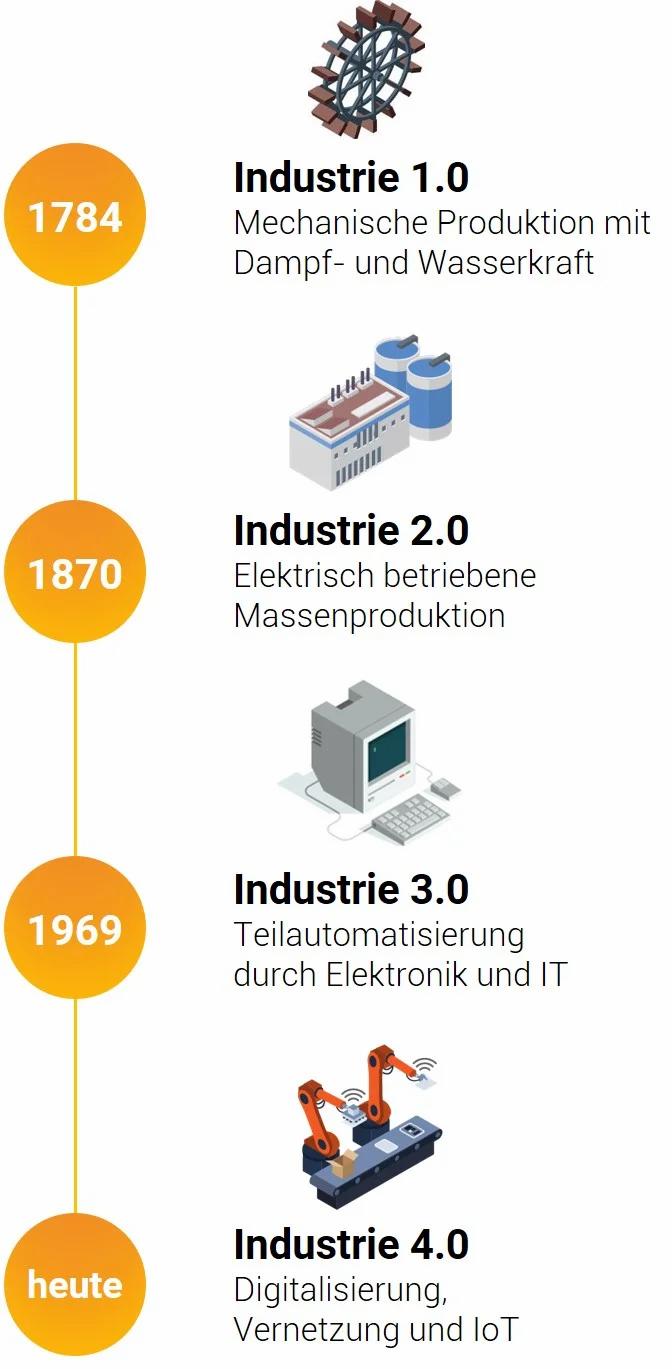 Beschreibung der industriellen Revolution bis hin zur Industrie 4.0, welche mit Logistik 4.0 zusammenhängt.