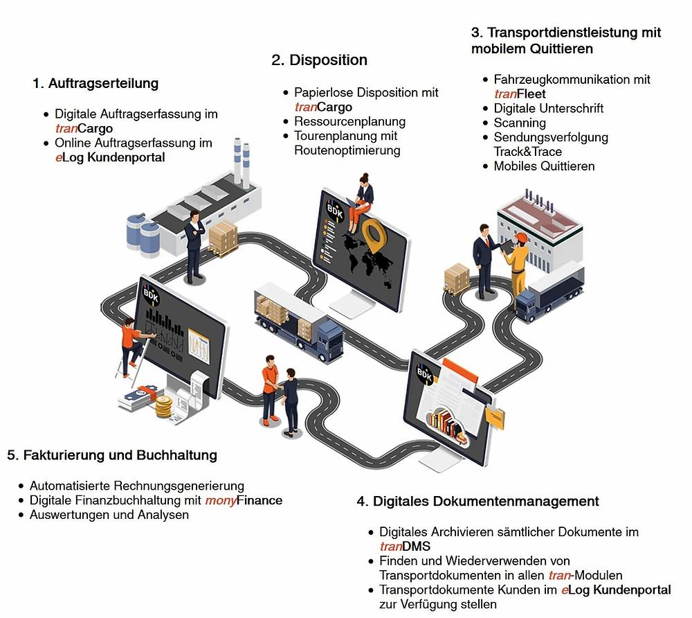 infografig über die digitale Transformation und Digitalisierung von Transportunternehmen