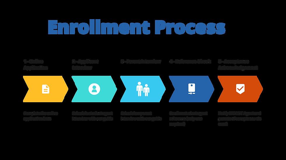 EnrollmentProcess.png