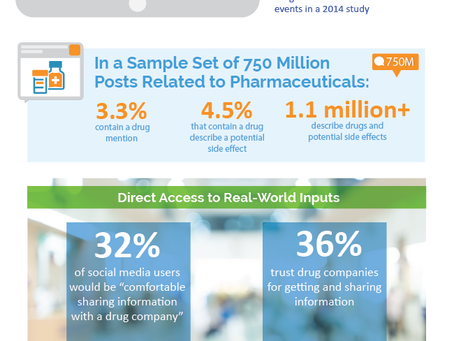 Social Data for Pharmas: High-Volume, High-Value and Definitely Not Just for Marketers [Infographic]