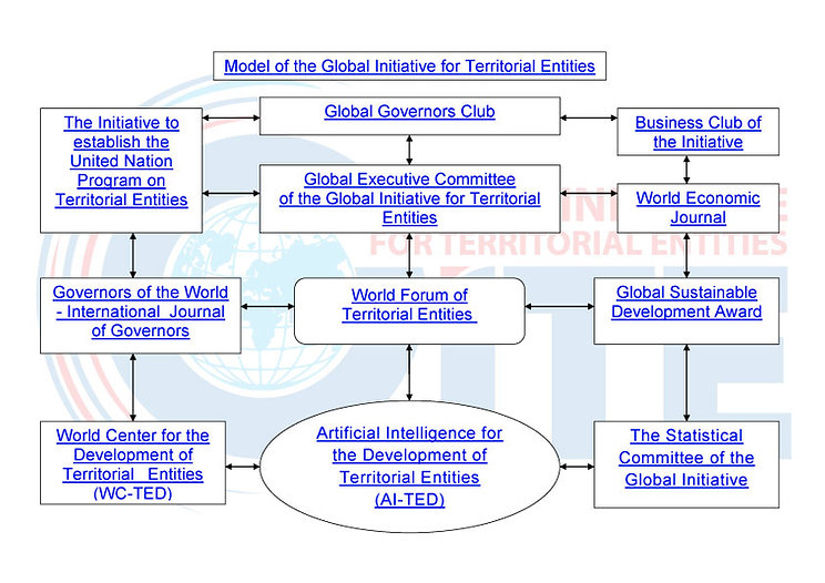 Model of the Global Initiative for Territorial Entities