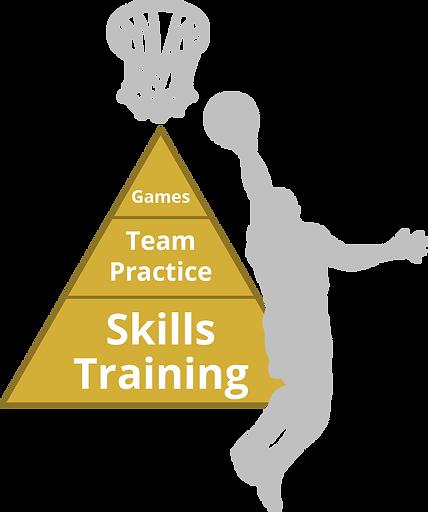 Basketball Development Pyramid.png