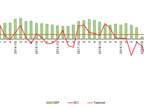 Business Conditions Index 2nd Quarter 2021