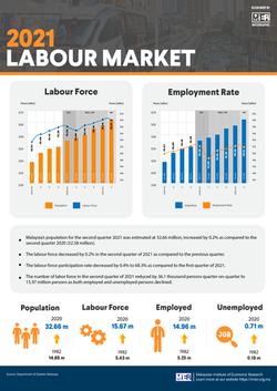 Labour Market 2021