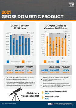 Gross Domestic Product 2021