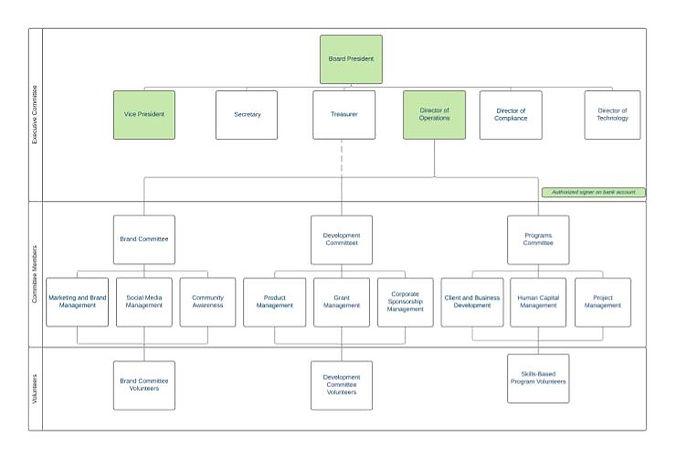 ThriVinci Org Chart.jpg