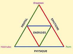 enregie equilibre therapie dyslexie