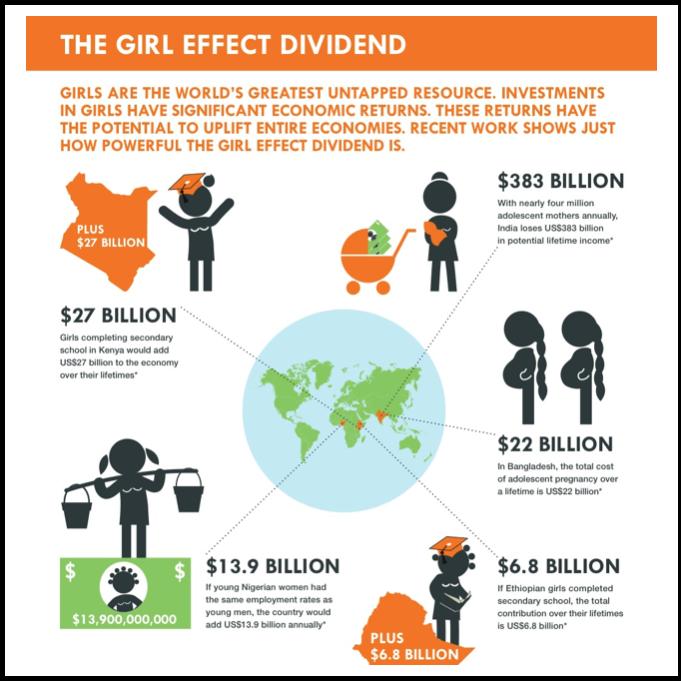 Gender & Economics