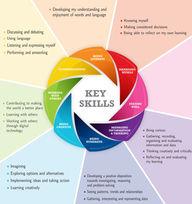 Key skill junior cycle