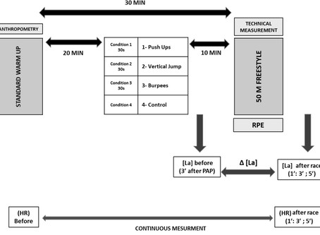 Do 30s Post-activation Potentiation Exercises Improve the 50-m Freestyle Sprint Performance
