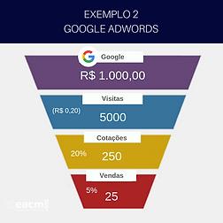 Gestao de Google Ads Exemplo 01