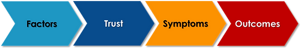 FactorsTrustSymptomsCulture.png