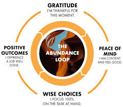 The Abundance Cycle