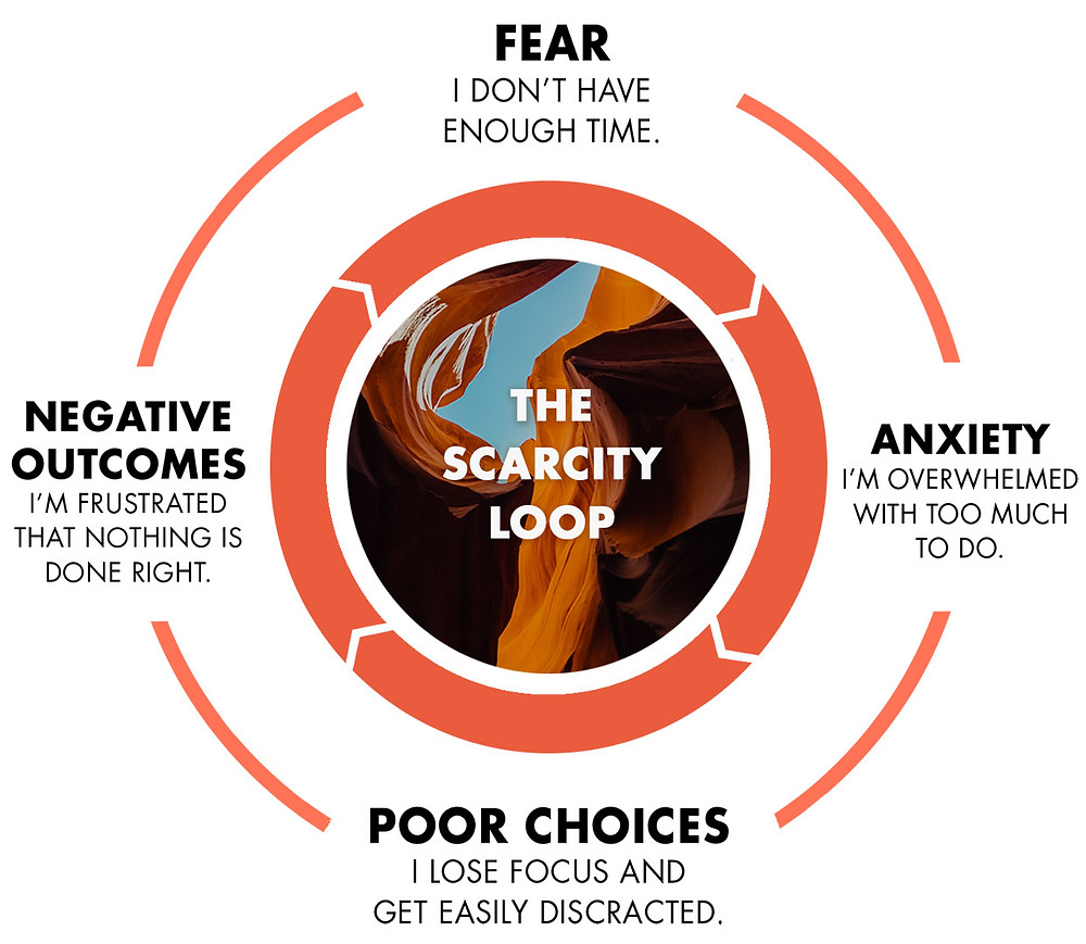 The Scarcity Mindset Cycle