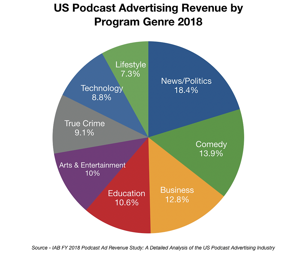 US Podcast Ad revenue by program genre