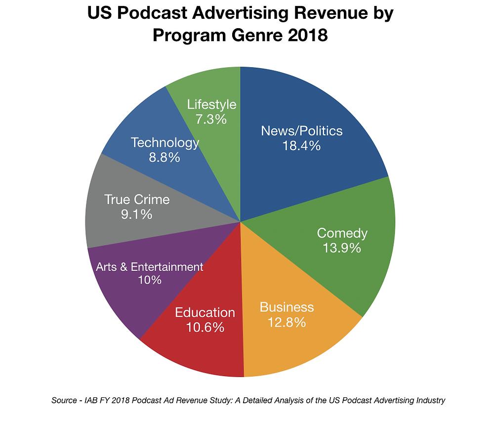 US Podcast Ad revenue by program genre