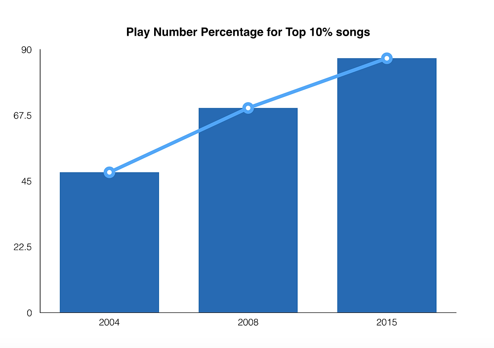 Graph on Play Number for Top 10% songs on KKBOX