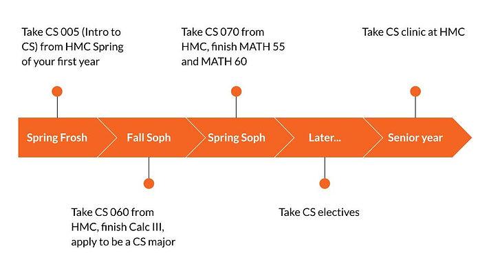 DS and CS CMC 2021-08-09.jpg