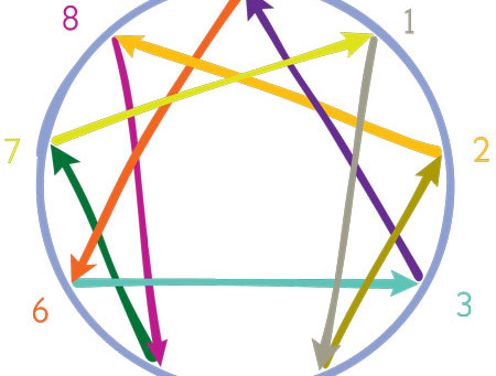Les 9 bases de l'ennéagramme