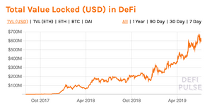 $ Value of Ethereum locked in DeFi contracts