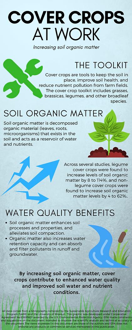 Soil_Organic_Matter.png