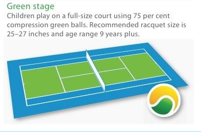Green Ball Stage hot shots