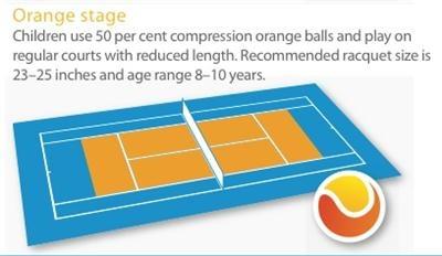 Orange Ball Stage hot shots