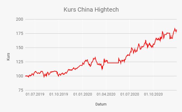 Kurs China Hightech.png