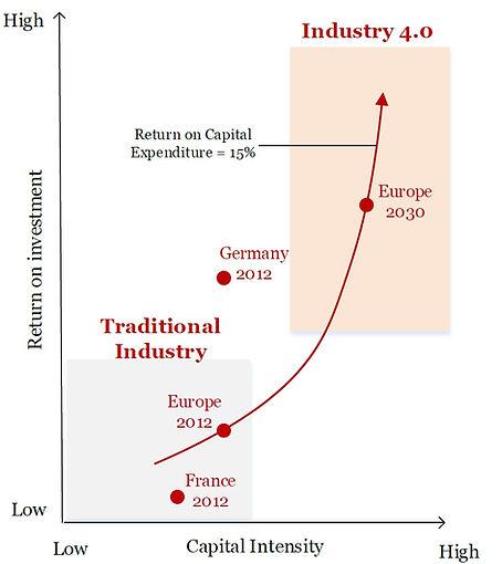 Roland_Berger_Profitabilität-Kapitalinte