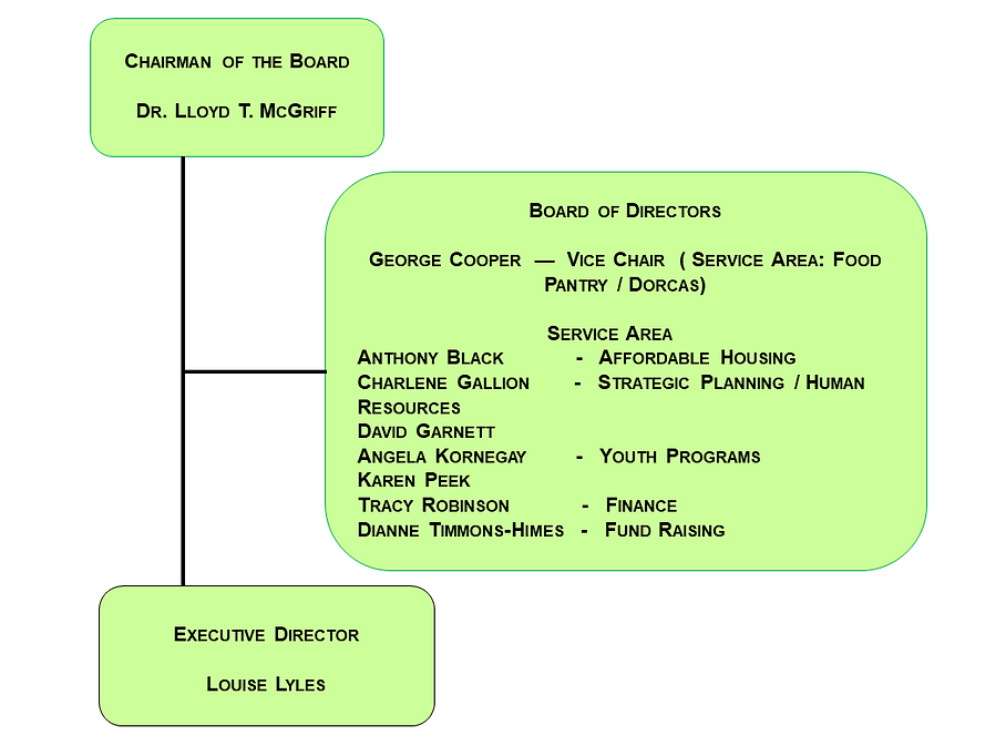 ORGANIZATIONAL_CHART Board of Directors