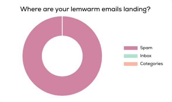 """lemwarm emails landing showing 100% """"Spam"""" metric"""