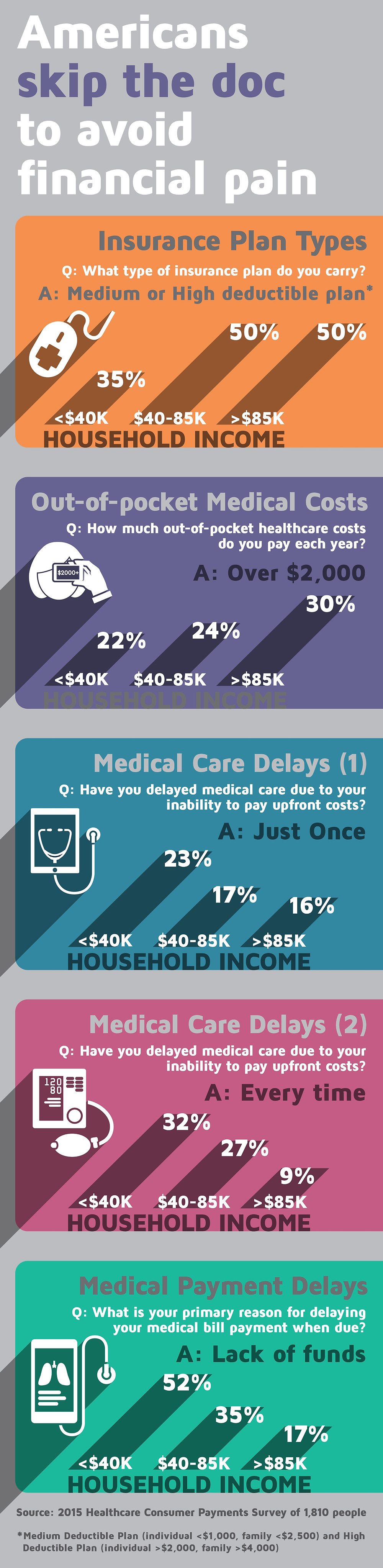 Skipping doctor visit to skip the financial burden it causes.