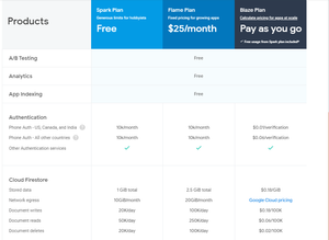 Firebase Subscription Plan