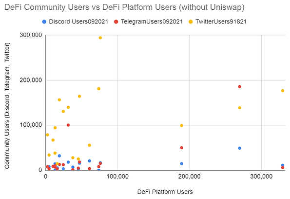 defi-community-correlation-graph-users-without-uniswap.PNG