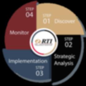 RTI Logo copy.png