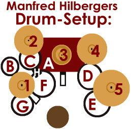 Manfred Hilbergers Drum-Setup