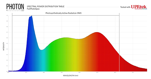 Photon FullPhotoSpec Spectrum Chart