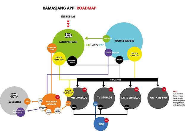 ramasjang-roadmap.jpg