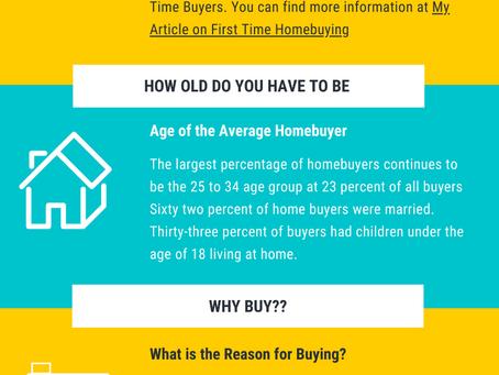 Homebuyers Statistics