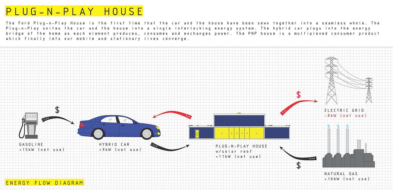 plug-n-play house