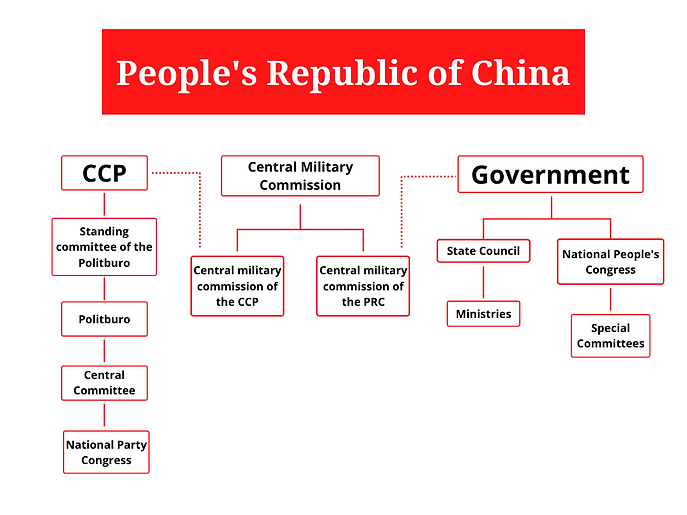 PRC organisational chart China governmen