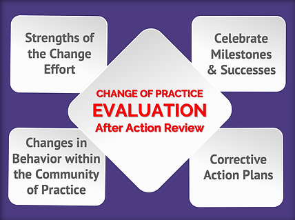 Change of Practice-Evaluation