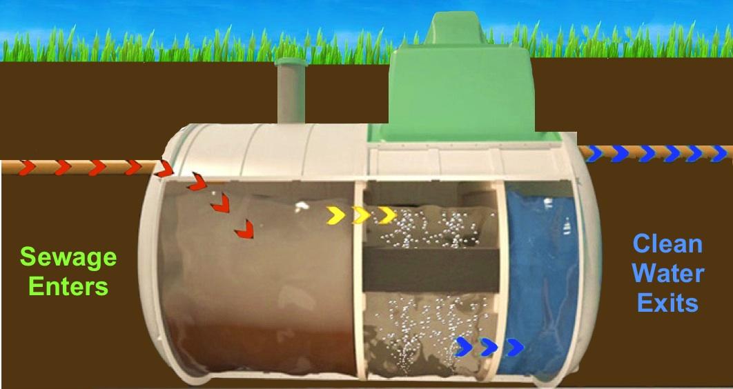Sewage Treatment Plants Vs Septic Tanks