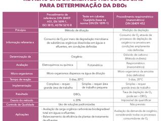 DBO5 - Parâmetro fundamental