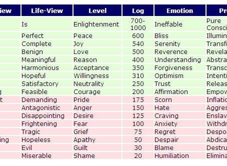 Theme of the Week: Levels of Soul Development