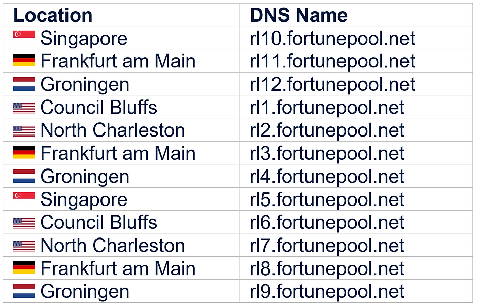 Fortune Pool ADA Staking_Relays_large.pn