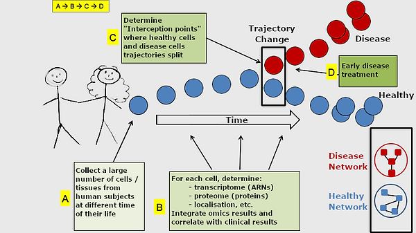 Cell-based interceptive medicine
